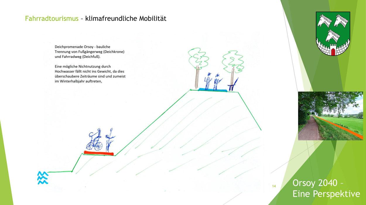 Osoy 2040, 2040, Orsoy, Perspektive, Stadt Rheinberg, Rheinberg