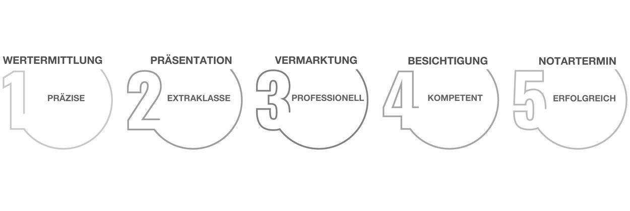 Dienstleistungen Immobilienagentur Köln