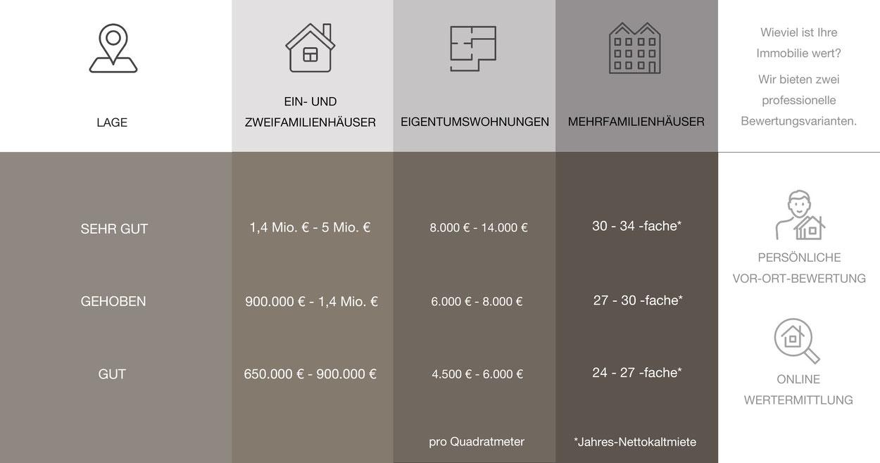 Immobilienbewertung vom Experten in Köln.