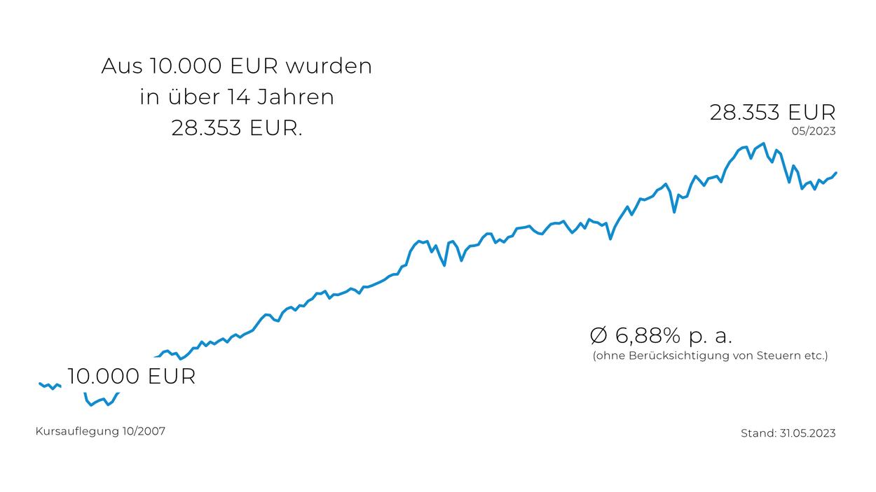 Wertentwicklung eines chancenorientierten Investmentfonds seit Kursauflegung 2007