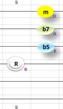 Bm7(b5)④~①弦フォーム