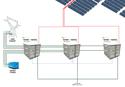 parc photovoltaïque, minigrid, smartgrid, réseau solaire