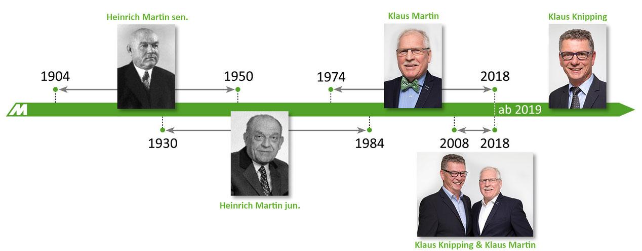 MartinBau - Zeitachse Firmengründer und Geschäftsführer