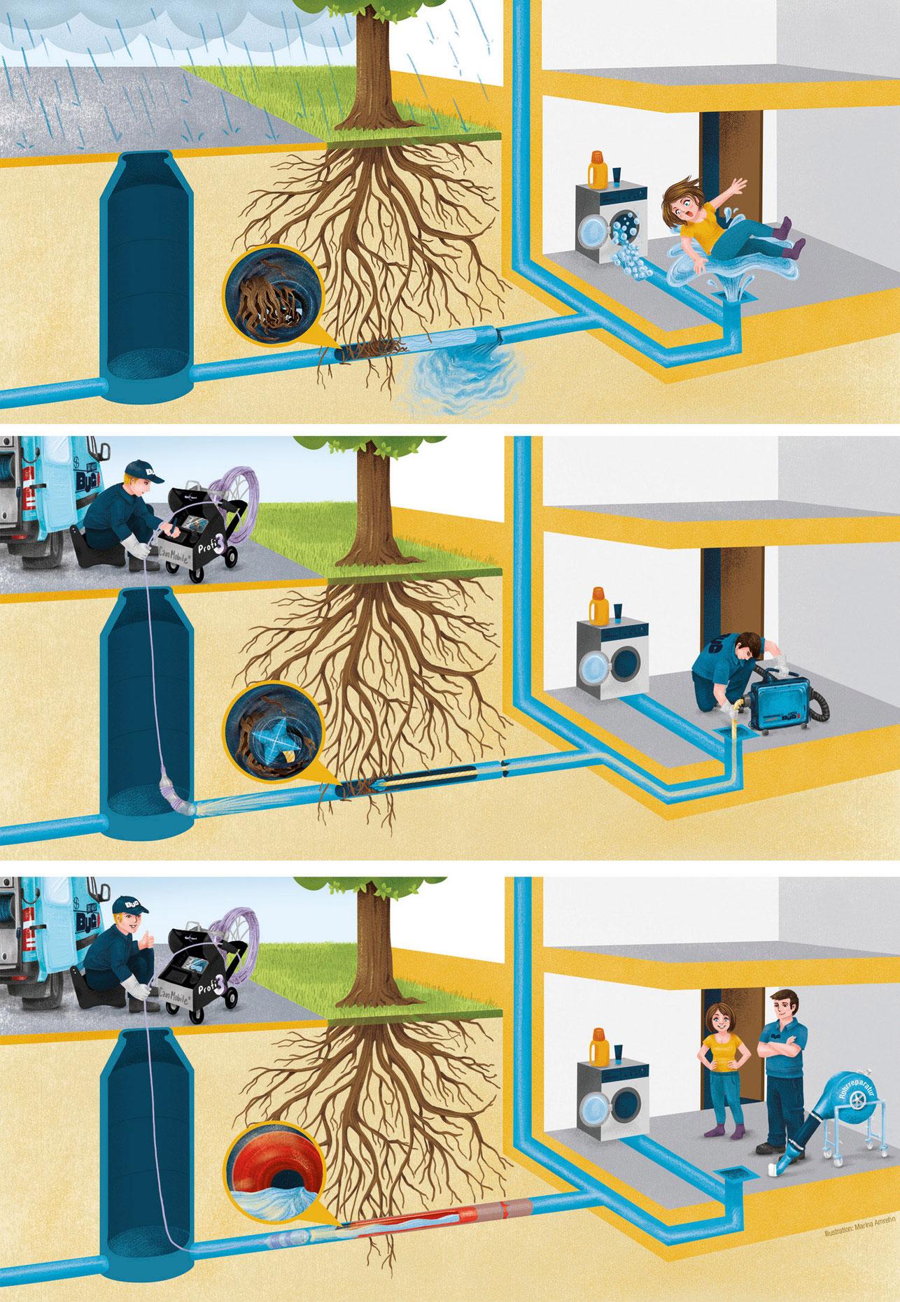 Drei Illustrationen zum Szenario Wasserschadn und dessen Beseitigung durch eine Firma. Marina Schilling.