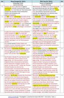 Beispiel: Eigenplagiat mit typischen Manipulationen (NE - ÖKO-Test)