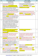 Beispiel: veraltete Informationen (NE - FTD)