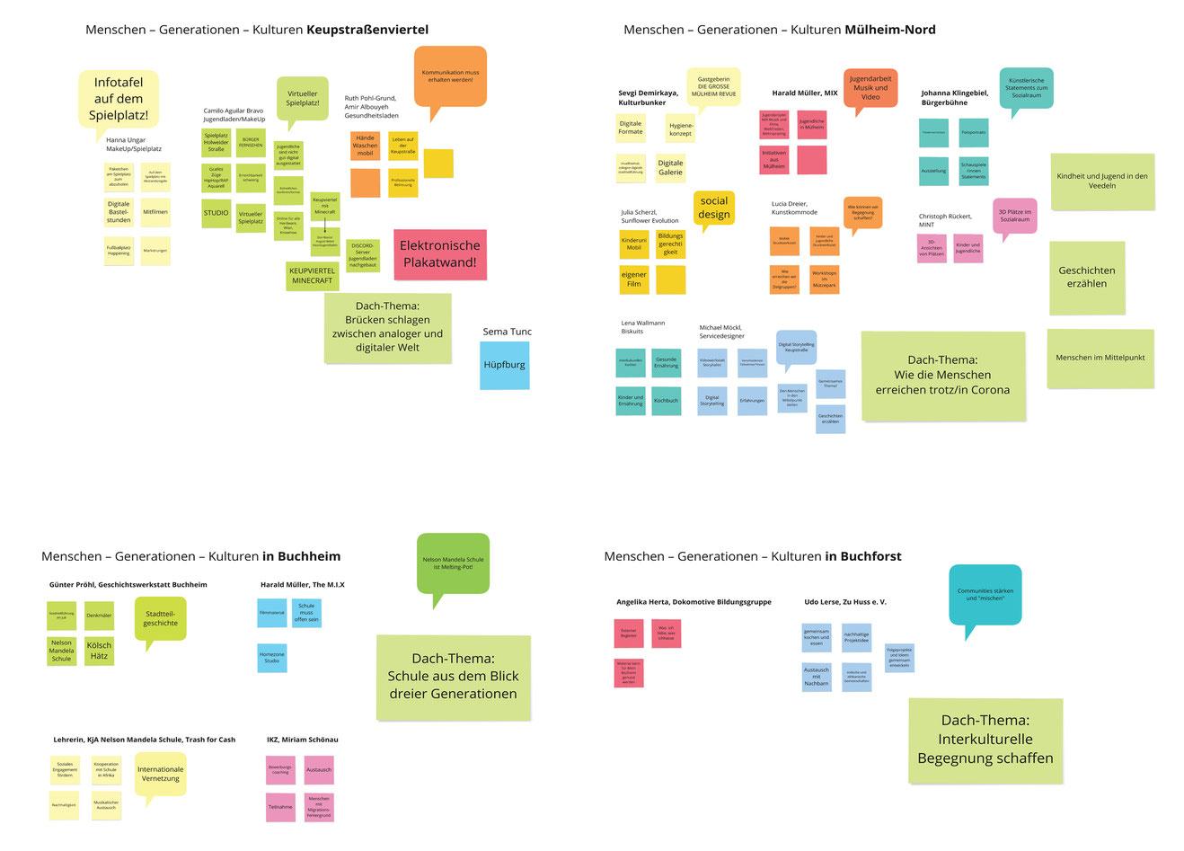Ergebnisse der Workshopreihe Menschen – Generationen – Kulturen auf einem digitalen Whiteboard