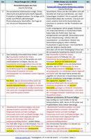 Beispiel: Inkonsistenzen (NE - WWG)