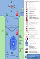 Hausbootbegriffe und Schifffahrtszeichen