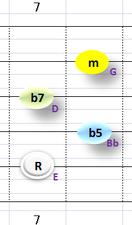 Ⅶ:Em7b5 ②~⑤弦
