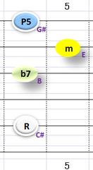 Ⅱ:C#m7 ①②③⑤弦