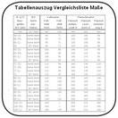 Vergleichslisten Flanschmaße Fussmaße Icon Tabellenauszug