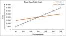 Break-even-Point-Analyse von Kristoffer Ditz