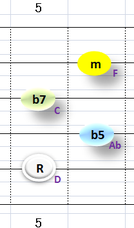 Ⅶ:Dm7b5 ②~⑤弦