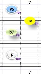 Ⅲ:D#m7 ①②③⑤弦