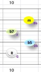 Ⅶ:Gm7b5 ②~⑤弦