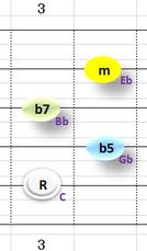 Ⅶ:Cm7b5 ②~⑤弦