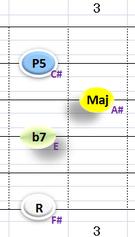 Ⅴ:F#7 ②③④+⑥弦