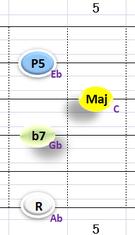 Ⅴ:Ab7 ②③④+⑥弦