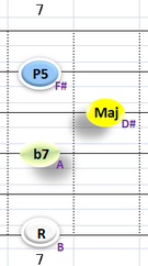 Ⅴ:B7 ②③④+⑥弦