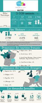 Bilan touristique Juillet 2014