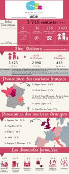 Bilan touristique Août 2014