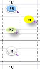 Ⅱ:Gm7 ①②③⑤弦