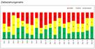 Zielbeziehungsmatrix mit Excel