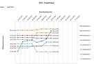 Meilenstein Trendanalyse Excel Vorlage