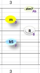 Bdim7:①~④弦フォーム