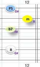 Ⅵ:G#m7 ①②③⑤弦