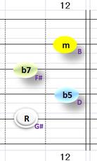 Ⅶ:G#m7b5 ②~⑤弦