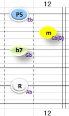 Ⅱ:Abm7 ①②③⑤弦