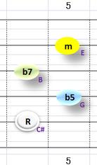 Ⅶ:C#m7b5 ②~⑤弦