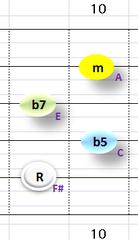 Ⅶ:F#m7b5 ②~⑤弦