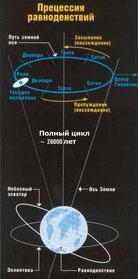 Схема зависимости смены Эпох от прецессии Земли
