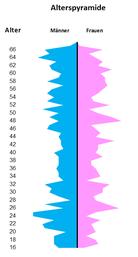 Alterspyramide nach Geschlecht - Excel Vorlage