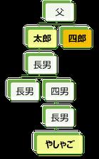 仙台やしゃご屋 家系図