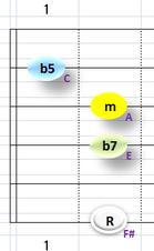 Ⅶ:F#m7b5 ②③④+⑥弦