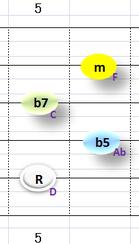 Ⅱm7b5:②~⑤弦フォーム