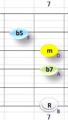 Ⅶ:Bm7b5 ②③④+⑥弦