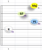 Eb7④~①弦フォーム