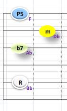 Ⅲ:Bbm7 ①②③⑤弦