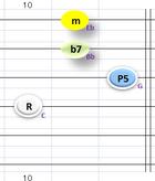 Cm7④~①弦フォーム
