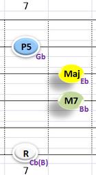 Ⅳ:Cb(B)M7 ②③④+⑥弦