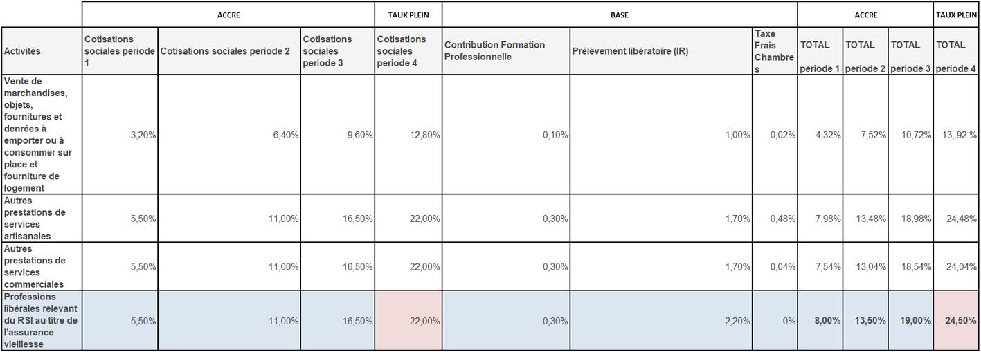 calcul des cotisations sociales pour la micro-entreprise