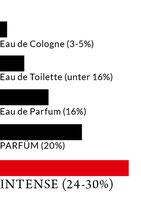 Parfüm Parfum Parfüm Konzentration EdT Eau de Toilette
