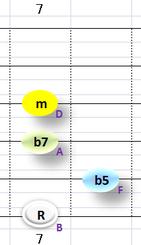 Ⅶ:Bm7b5 ③~⑥弦