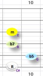 Ⅶ:C#m7b5 ③~⑥弦