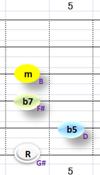 Ⅶ:G#m7b5 ③~⑥弦